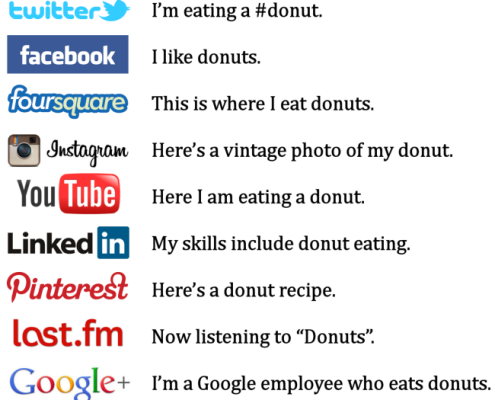 Google + Explained